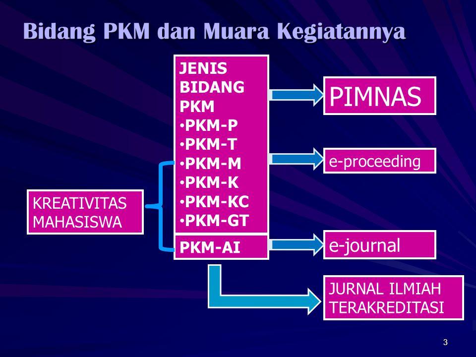 Bidang PKM dan Muara Kegiatannya 3 KREATIVITAS MAHASISWA JENIS BIDANG PKM • PKM-P • PKM-T • PKM-M • PKM-K • PKM-KC • PKM-GT PKM-AI PIMNAS JURNAL ILMIAH TERAKREDITASI e-proceeding e-journal