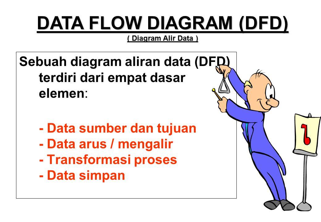 Sebuah diagram aliran data (DFD) terdiri dari empat dasar elemen: - Data sumber dan tujuan - Data arus / mengalir - Transformasi proses - Data simpan