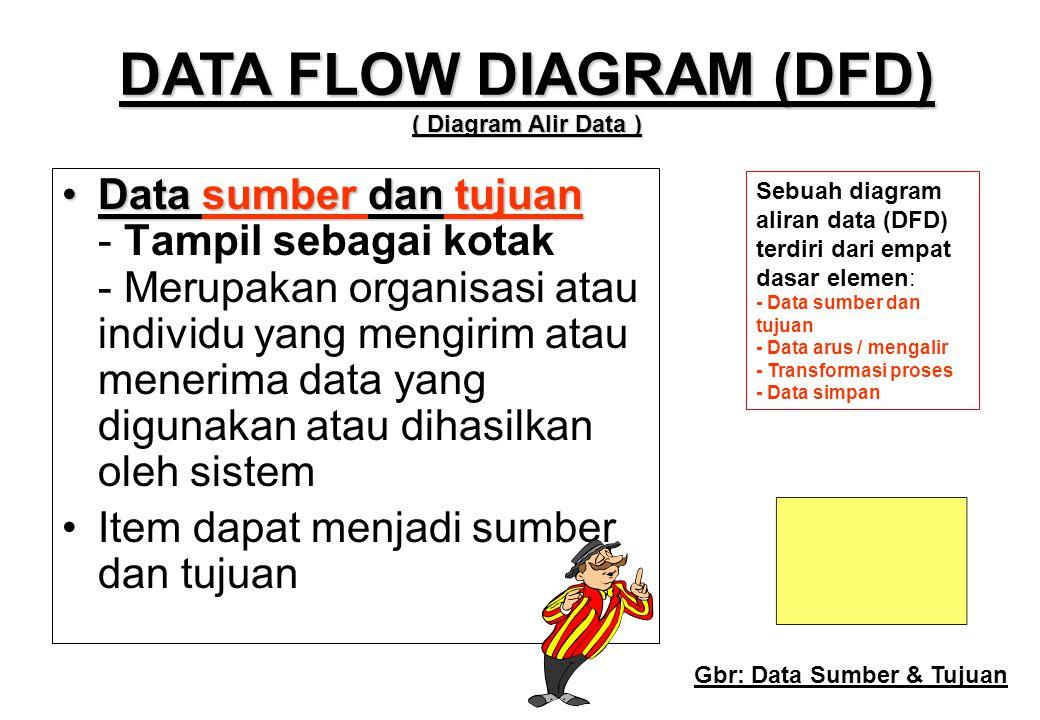 •Data sumber dan tujuan •Data sumber dan tujuan - Tampil sebagai kotak - Merupakan organisasi atau individu yang mengirim atau menerima data yang digu
