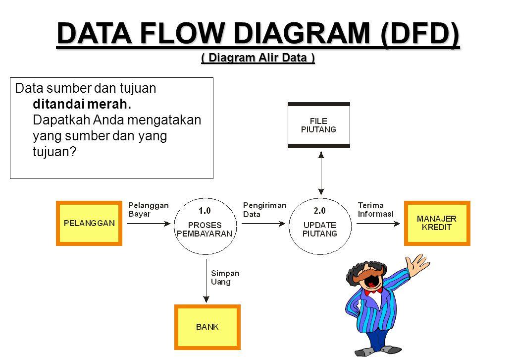 Data sumber dan tujuan ditandai merah. Dapatkah Anda mengatakan yang sumber dan yang tujuan? DATA FLOW DIAGRAM (DFD) ( Diagram Alir Data )