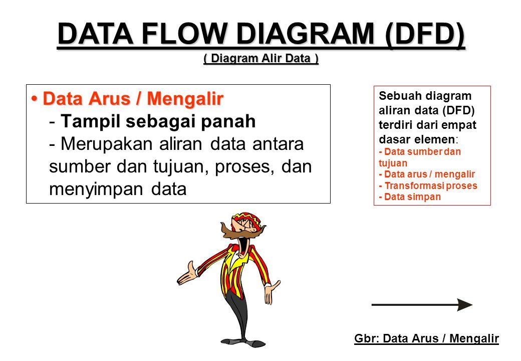 • Data Arus / Mengalir • Data Arus / Mengalir - Tampil sebagai panah - Merupakan aliran data antara sumber dan tujuan, proses, dan menyimpan data Sebu