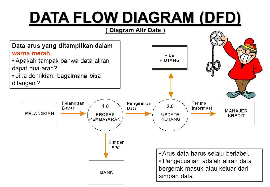 DATA FLOW DIAGRAM (DFD) ( Diagram Alir Data ) Data arus yang ditampilkan dalam warna merah. • Apakah tampak bahwa data aliran dapat dua-arah? • Jika d