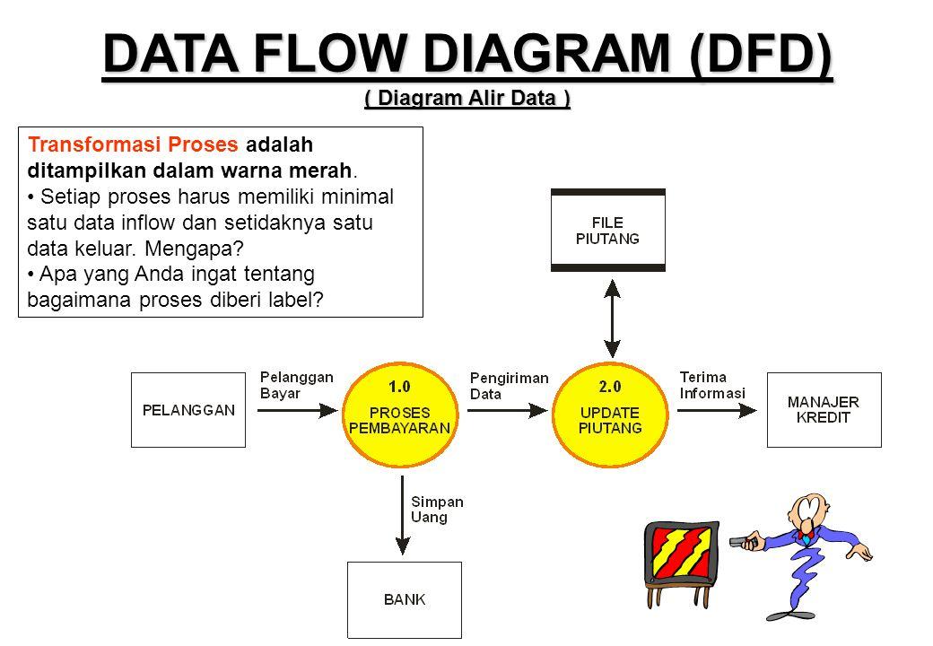 Transformasi Proses adalah ditampilkan dalam warna merah. • Setiap proses harus memiliki minimal satu data inflow dan setidaknya satu data keluar. Men