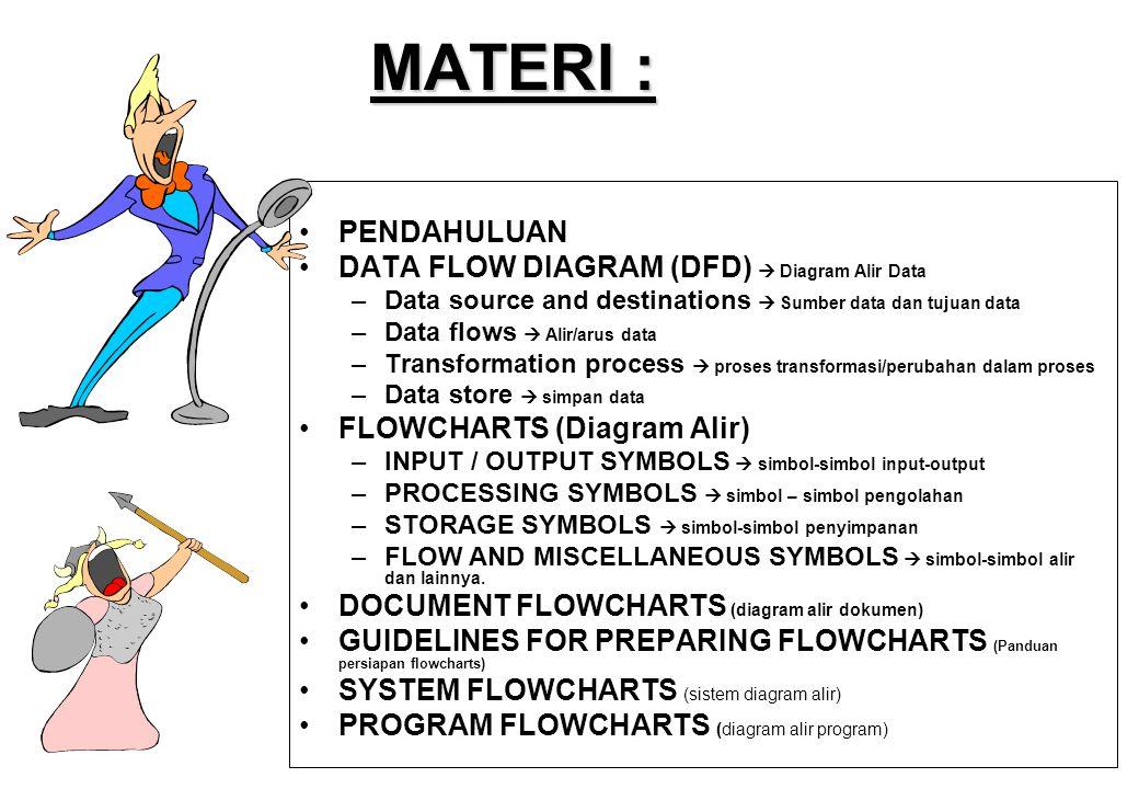 FLOWCHARTS FLOWCHARTS (Diagram alir) SIMBOL PENGOLAHAN (PROCESSING SYMBOL) • Online Storage - Merupakan data yang tersimpan secara online sementara file dalam media-akses langsung seperti magnetik disk.