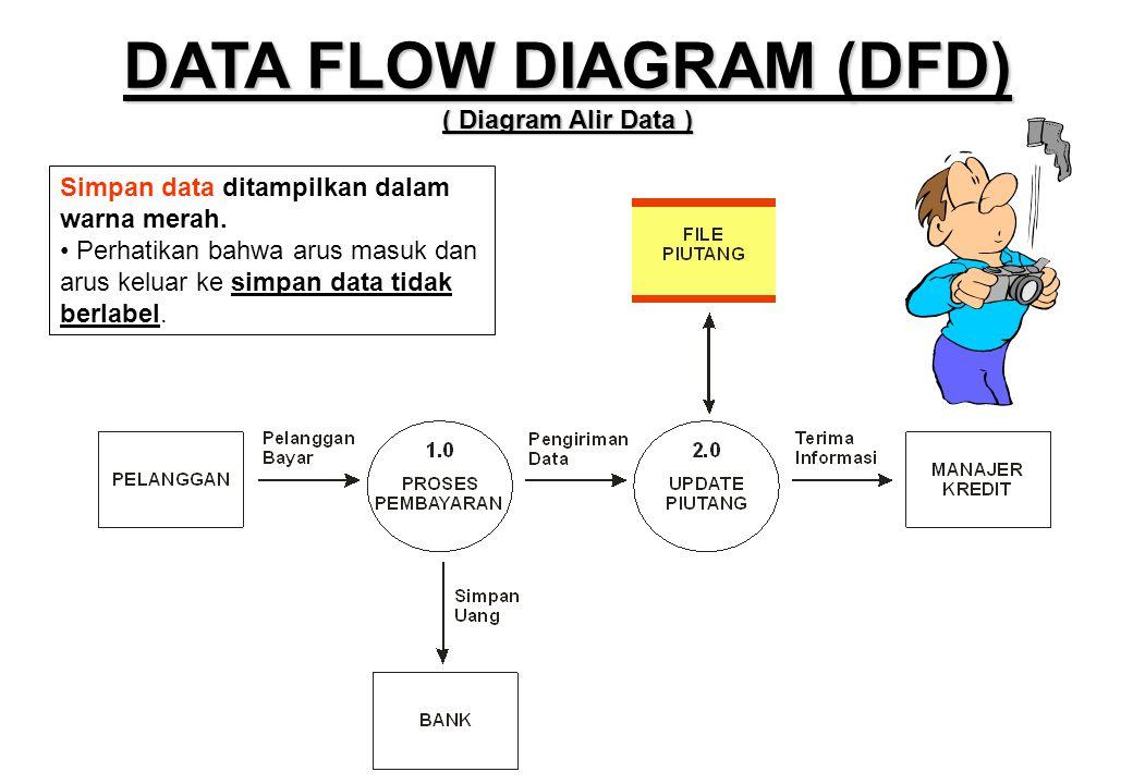 Simpan data ditampilkan dalam warna merah. • Perhatikan bahwa arus masuk dan arus keluar ke simpan data tidak berlabel. DATA FLOW DIAGRAM (DFD) ( Diag