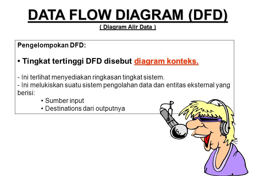 Pengelompokan DFD: diagram konteks. • Tingkat tertinggi DFD disebut diagram konteks. - Ini terlihat menyediakan ringkasan tingkat sistem. - Ini meluki