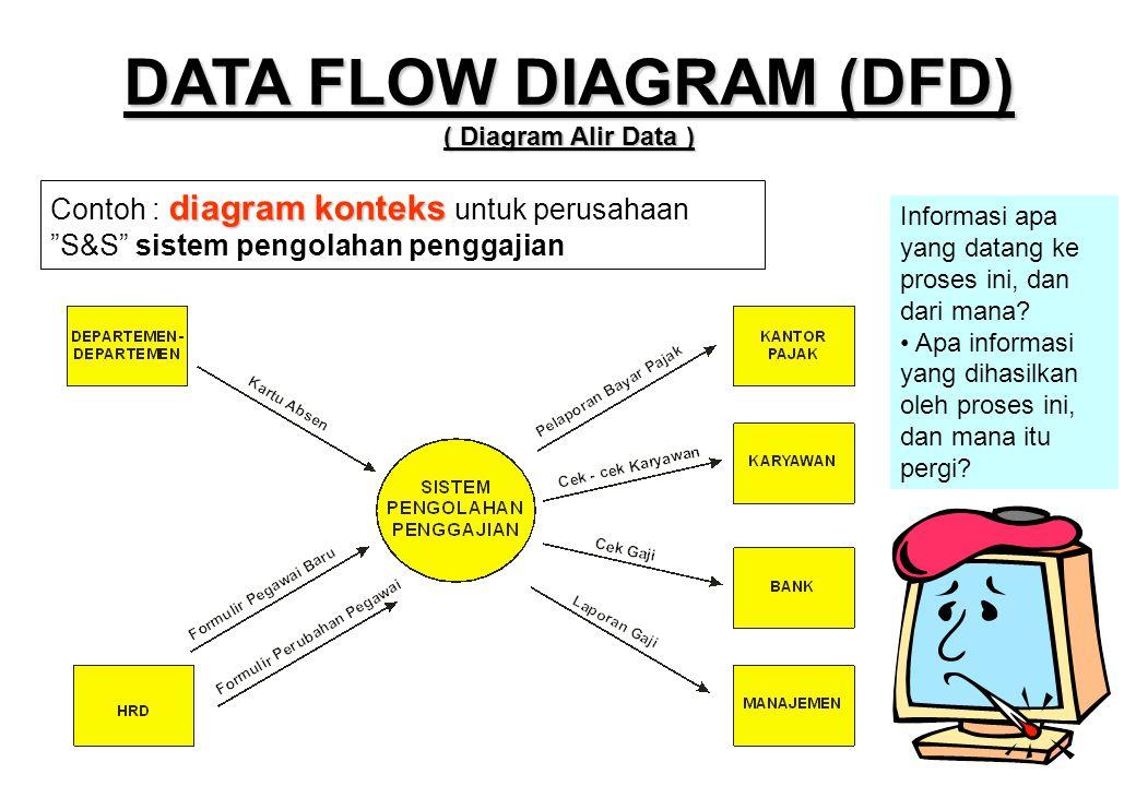 """DATA FLOW DIAGRAM (DFD) ( Diagram Alir Data ) diagram konteks Contoh : diagram konteks untuk perusahaan """"S&S"""" sistem pengolahan penggajian Informasi a"""