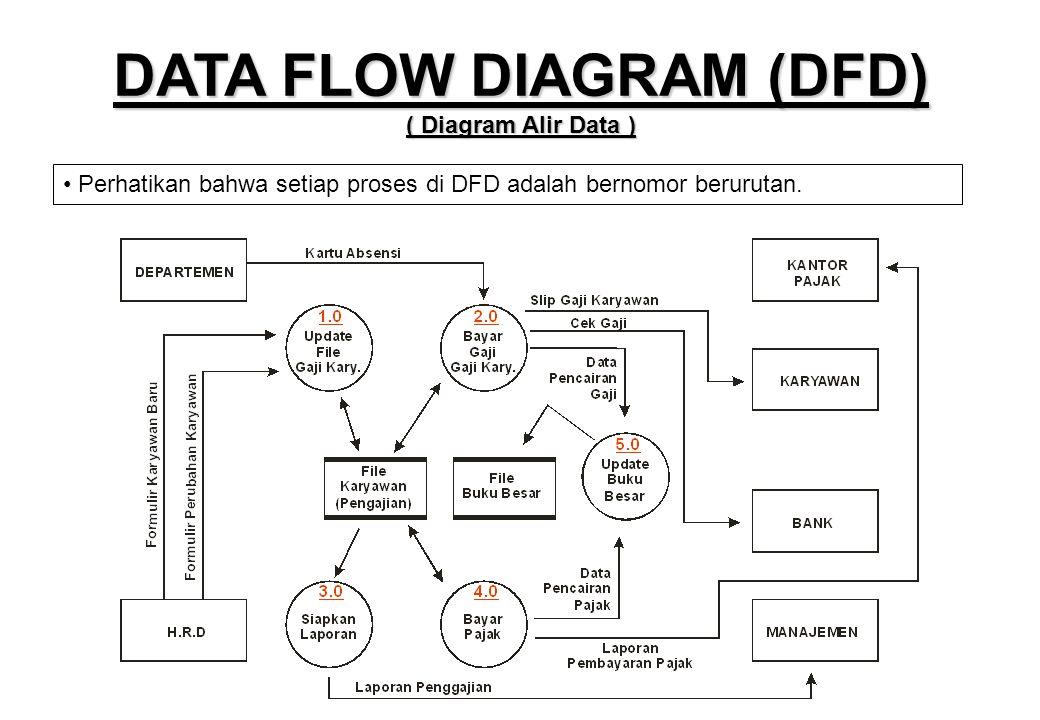 • Perhatikan bahwa setiap proses di DFD adalah bernomor berurutan. DATA FLOW DIAGRAM (DFD) ( Diagram Alir Data )