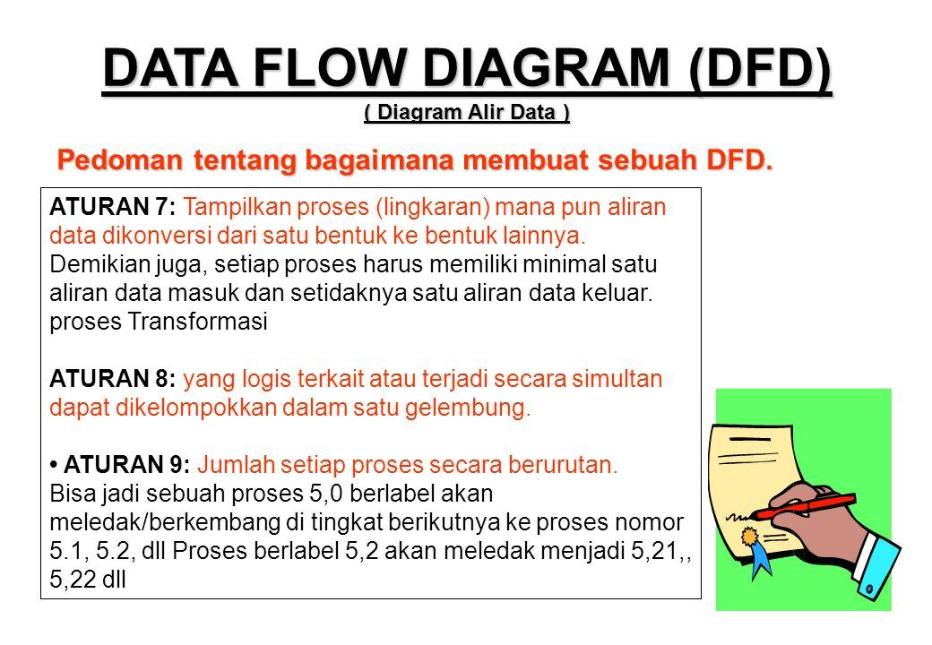 Pedoman tentang bagaimana membuat sebuah DFD. DATA FLOW DIAGRAM (DFD) ( Diagram Alir Data ) ATURAN 7: Tampilkan proses (lingkaran) mana pun aliran dat
