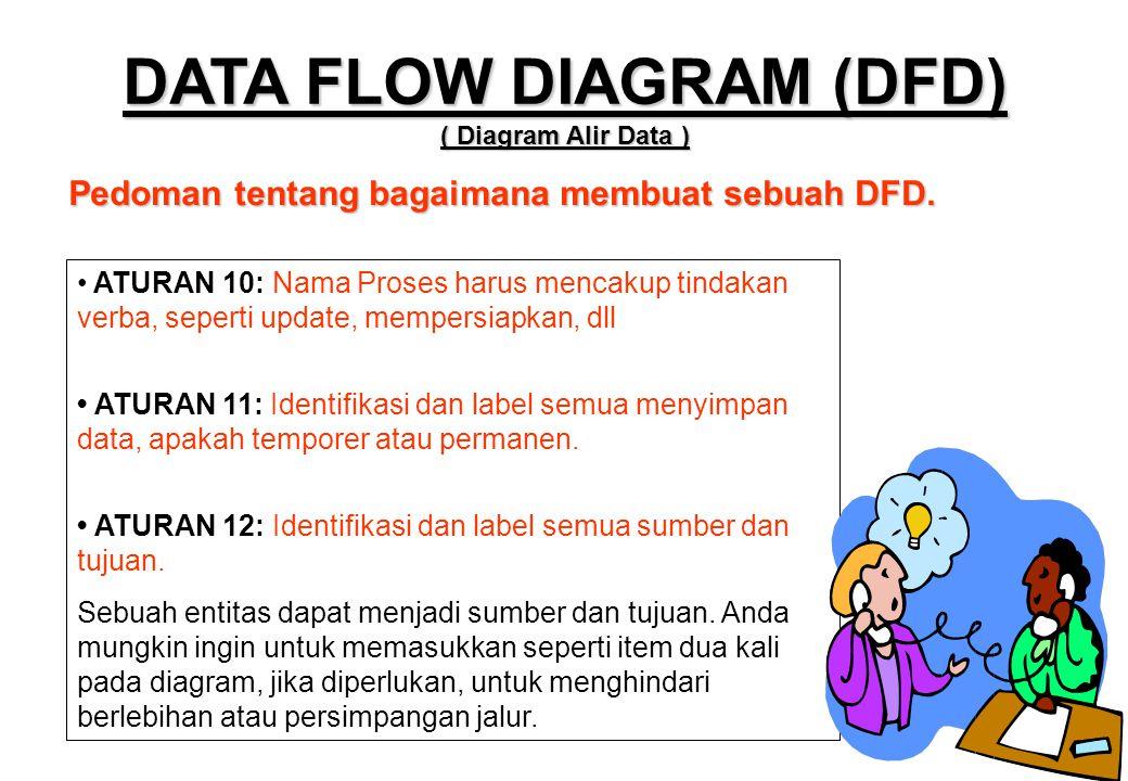 Pedoman tentang bagaimana membuat sebuah DFD. DATA FLOW DIAGRAM (DFD) ( Diagram Alir Data ) • ATURAN 10: Nama Proses harus mencakup tindakan verba, se
