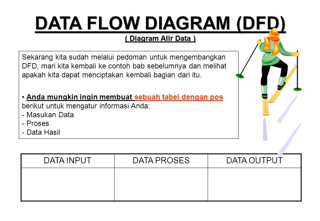 Sekarang kita sudah melalui pedoman untuk mengembangkan DFD, mari kita kembali ke contoh bab sebelumnya dan melihat apakah kita dapat menciptakan kemb
