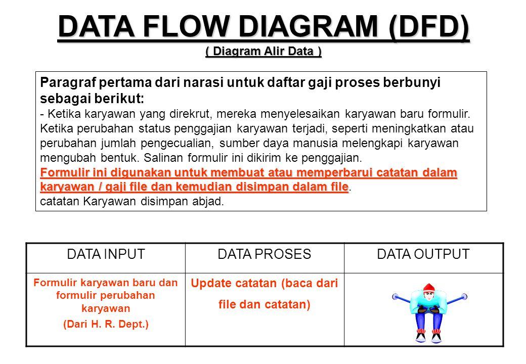 Formulir ini digunakan untuk membuat atau memperbarui catatan dalam karyawan / gaji file dan kemudian disimpan dalam file Paragraf pertama dari narasi