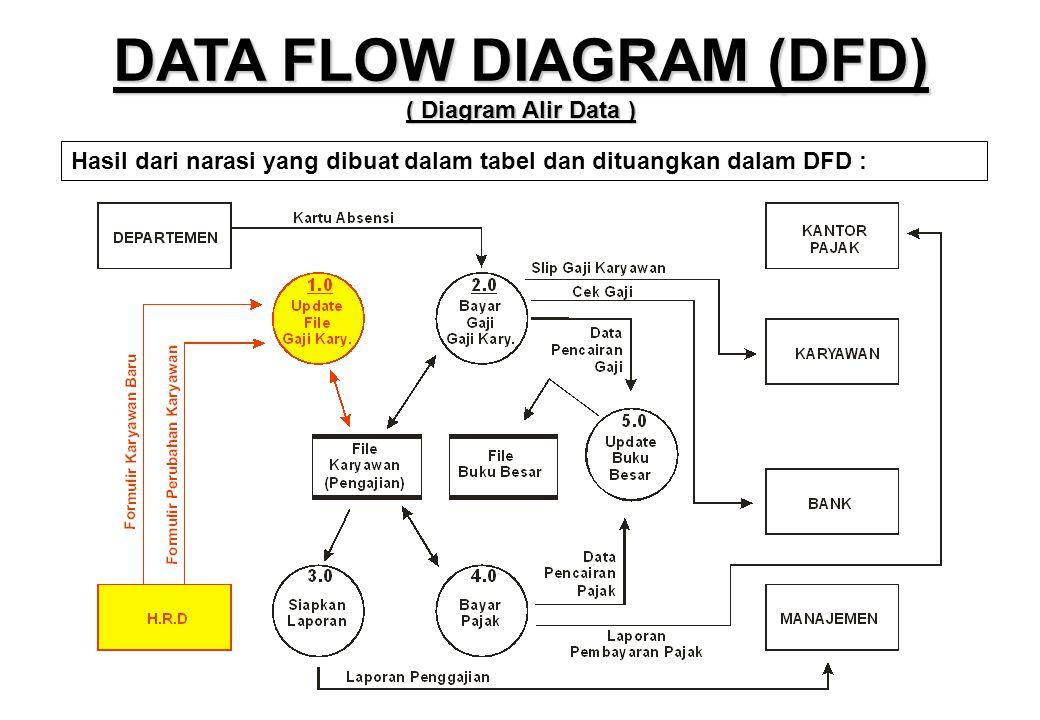 DATA FLOW DIAGRAM (DFD) ( Diagram Alir Data ) Hasil dari narasi yang dibuat dalam tabel dan dituangkan dalam DFD :