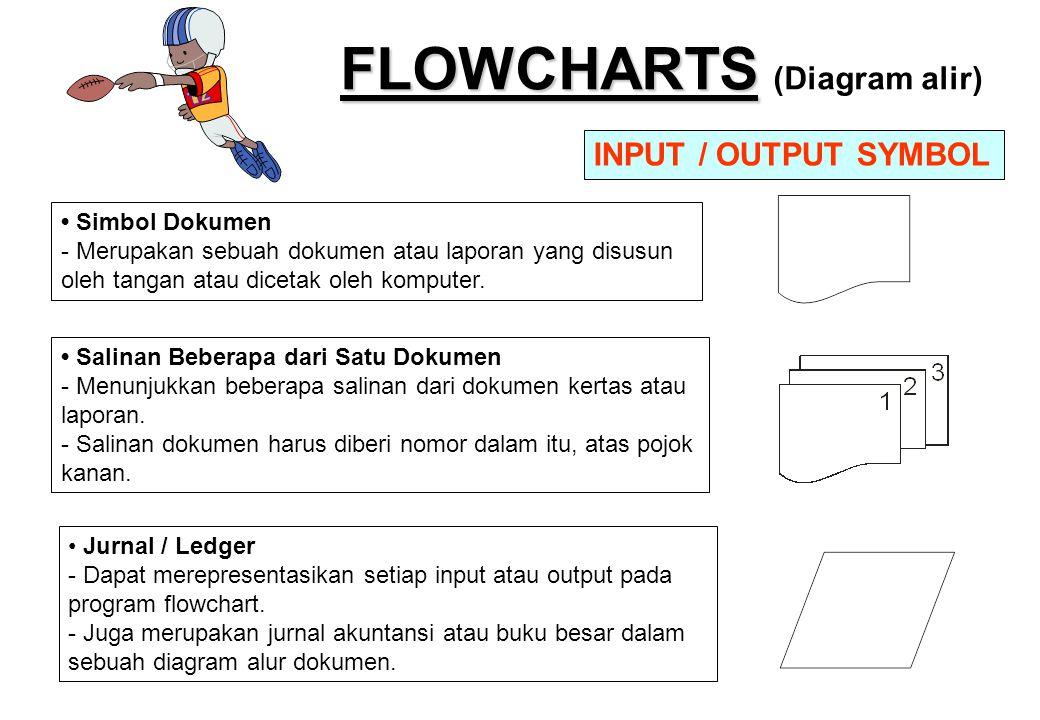 FLOWCHARTS FLOWCHARTS (Diagram alir) • Simbol Dokumen - Merupakan sebuah dokumen atau laporan yang disusun oleh tangan atau dicetak oleh komputer. INP