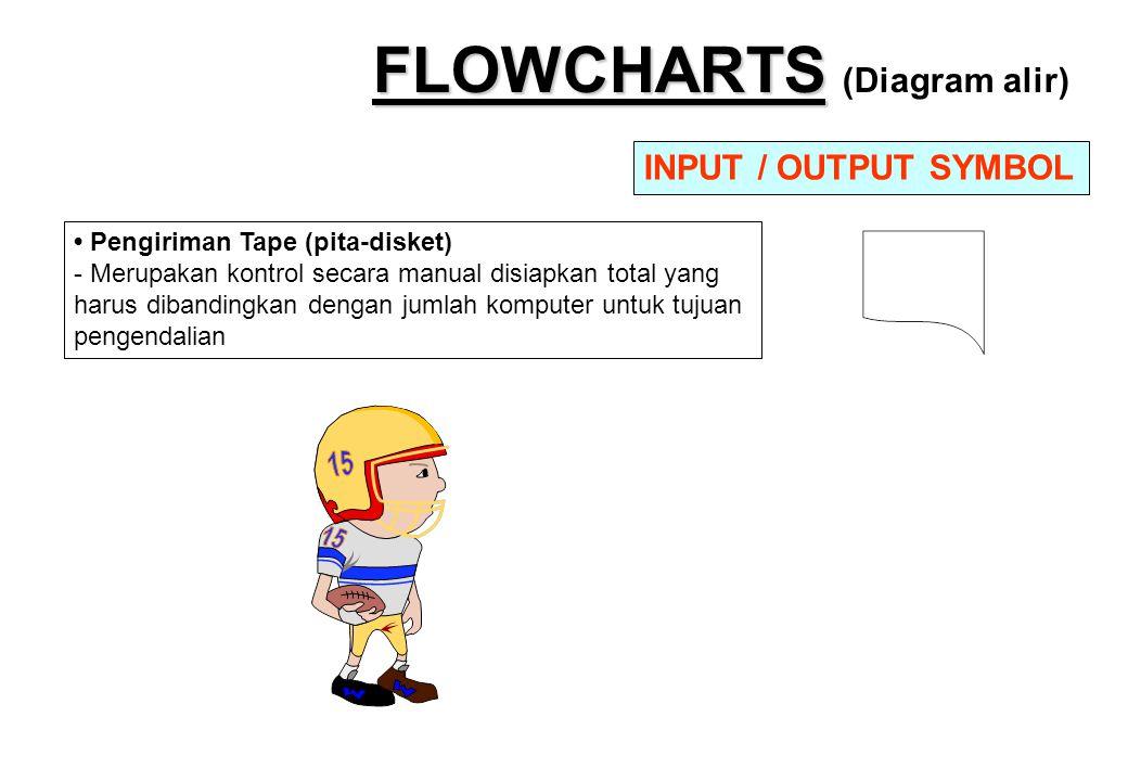 FLOWCHARTS FLOWCHARTS (Diagram alir) • Pengiriman Tape (pita-disket) - Merupakan kontrol secara manual disiapkan total yang harus dibandingkan dengan