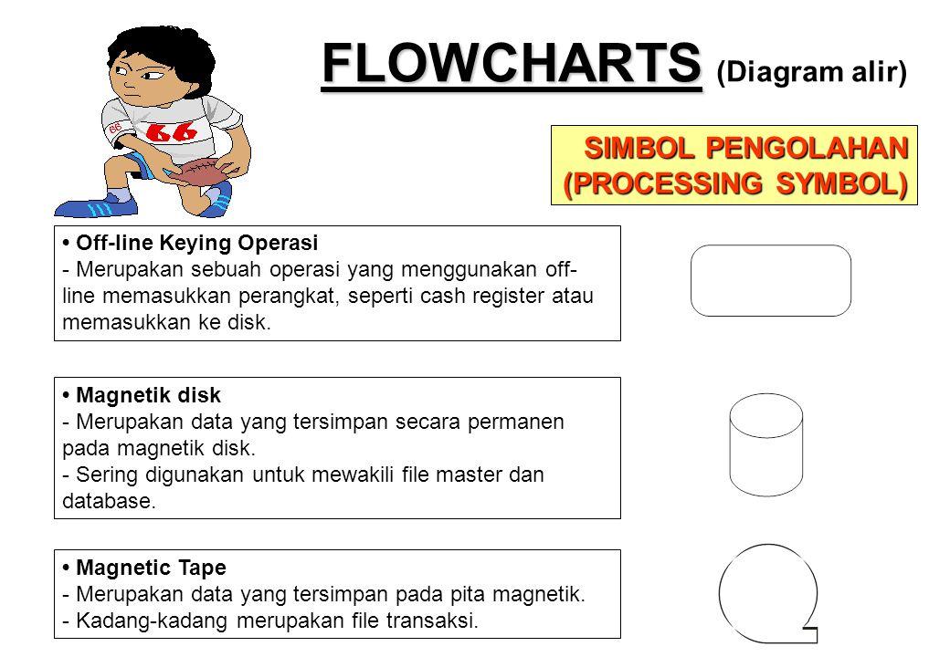 FLOWCHARTS FLOWCHARTS (Diagram alir) SIMBOL PENGOLAHAN (PROCESSING SYMBOL) • Off-line Keying Operasi - Merupakan sebuah operasi yang menggunakan off-