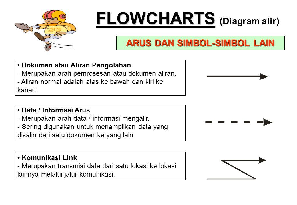 FLOWCHARTS FLOWCHARTS (Diagram alir) ARUS DAN SIMBOL-SIMBOL LAIN • Dokumen atau Aliran Pengolahan - Merupakan arah pemrosesan atau dokumen aliran. - A