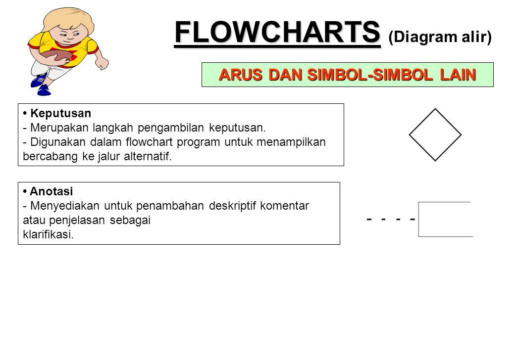 FLOWCHARTS FLOWCHARTS (Diagram alir) ARUS DAN SIMBOL-SIMBOL LAIN • Keputusan - Merupakan langkah pengambilan keputusan. - Digunakan dalam flowchart pr