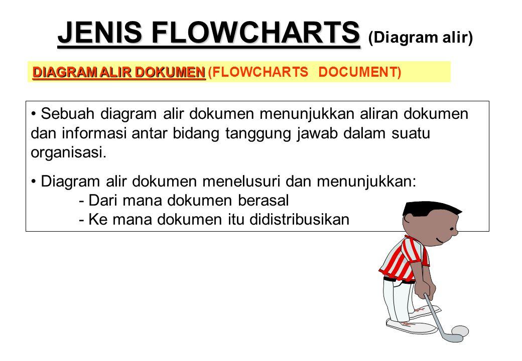DIAGRAM ALIR DOKUMEN DIAGRAM ALIR DOKUMEN (FLOWCHARTS DOCUMENT) • Sebuah diagram alir dokumen menunjukkan aliran dokumen dan informasi antar bidang ta