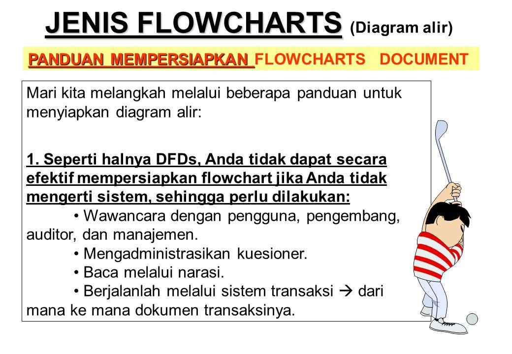 PANDUAN MEMPERSIAPKAN PANDUAN MEMPERSIAPKAN FLOWCHARTS DOCUMENT JENIS FLOWCHARTS JENIS FLOWCHARTS (Diagram alir) Mari kita melangkah melalui beberapa