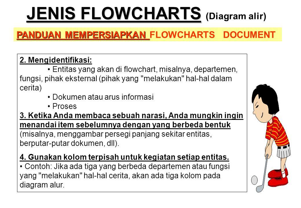PANDUAN MEMPERSIAPKAN PANDUAN MEMPERSIAPKAN FLOWCHARTS DOCUMENT JENIS FLOWCHARTS JENIS FLOWCHARTS (Diagram alir) 2. Mengidentifikasi: • Entitas yang a