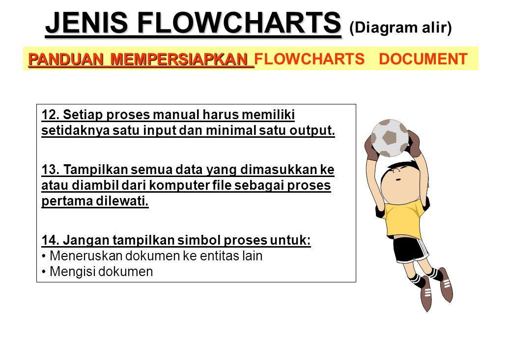 PANDUAN MEMPERSIAPKAN PANDUAN MEMPERSIAPKAN FLOWCHARTS DOCUMENT JENIS FLOWCHARTS JENIS FLOWCHARTS (Diagram alir) 12. Setiap proses manual harus memili