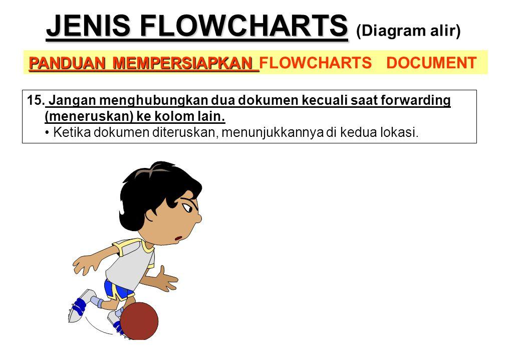 PANDUAN MEMPERSIAPKAN PANDUAN MEMPERSIAPKAN FLOWCHARTS DOCUMENT JENIS FLOWCHARTS JENIS FLOWCHARTS (Diagram alir) 15. Jangan menghubungkan dua dokumen