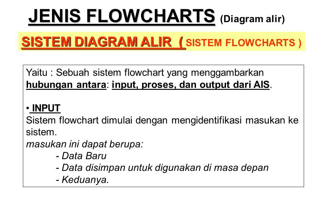 JENIS FLOWCHARTS JENIS FLOWCHARTS (Diagram alir) SISTEM DIAGRAM ALIR ( SISTEM DIAGRAM ALIR ( SISTEM FLOWCHARTS ) Yaitu : Sebuah sistem flowchart yang
