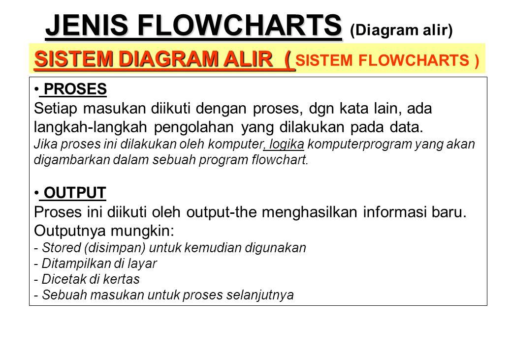 JENIS FLOWCHARTS JENIS FLOWCHARTS (Diagram alir) SISTEM DIAGRAM ALIR ( SISTEM DIAGRAM ALIR ( SISTEM FLOWCHARTS ) • PROSES Setiap masukan diikuti denga