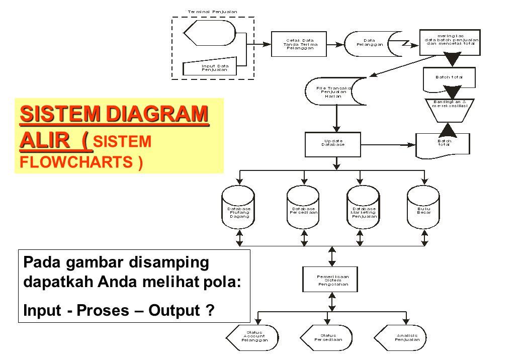 SISTEM DIAGRAM ALIR ( SISTEM DIAGRAM ALIR ( SISTEM FLOWCHARTS ) Pada gambar disamping dapatkah Anda melihat pola: Input - Proses – Output ?