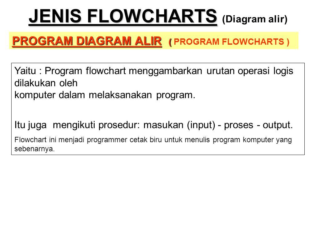 JENIS FLOWCHARTS JENIS FLOWCHARTS (Diagram alir) PROGRAM DIAGRAM ALIR ( PROGRAM DIAGRAM ALIR ( PROGRAM FLOWCHARTS ) Yaitu : Program flowchart menggamb