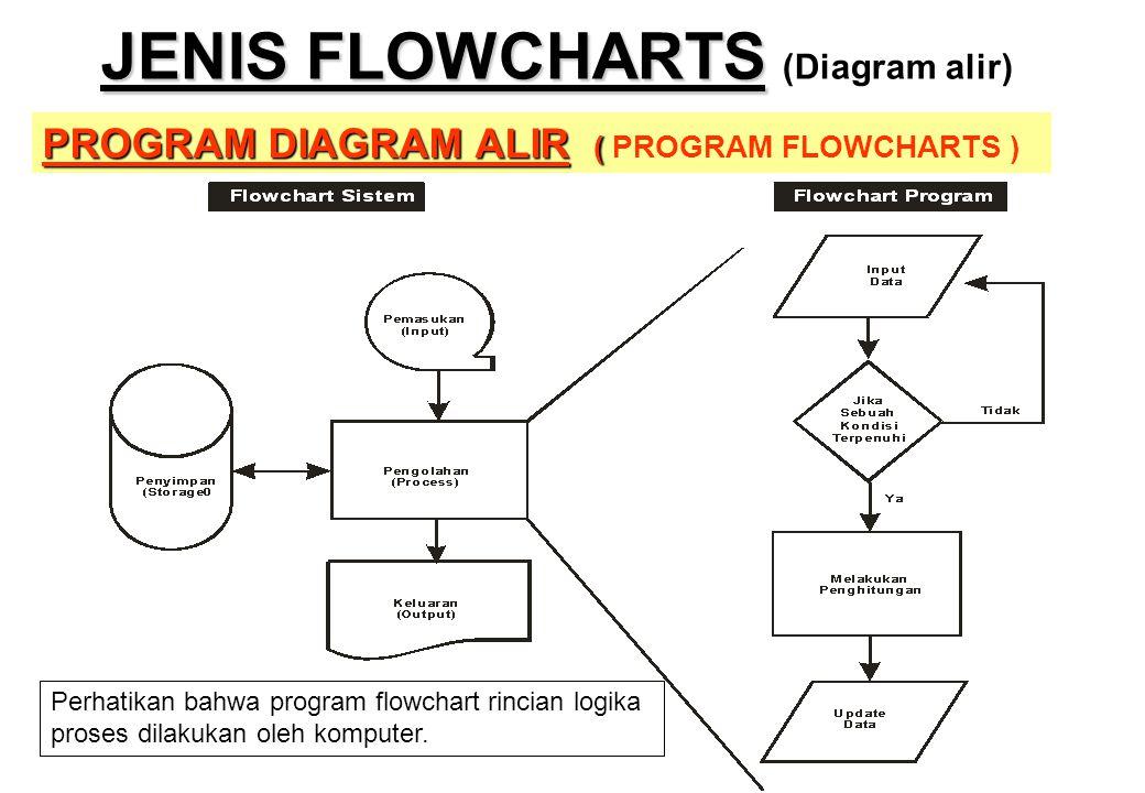 JENIS FLOWCHARTS JENIS FLOWCHARTS (Diagram alir) PROGRAM DIAGRAM ALIR ( PROGRAM DIAGRAM ALIR ( PROGRAM FLOWCHARTS ) Perhatikan bahwa program flowchart