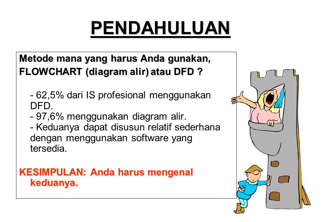PENDAHULUAN Metode mana yang harus Anda gunakan, FLOWCHART (diagram alir) atau DFD ? - 62,5% dari IS profesional menggunakan DFD. - 97,6% menggunakan