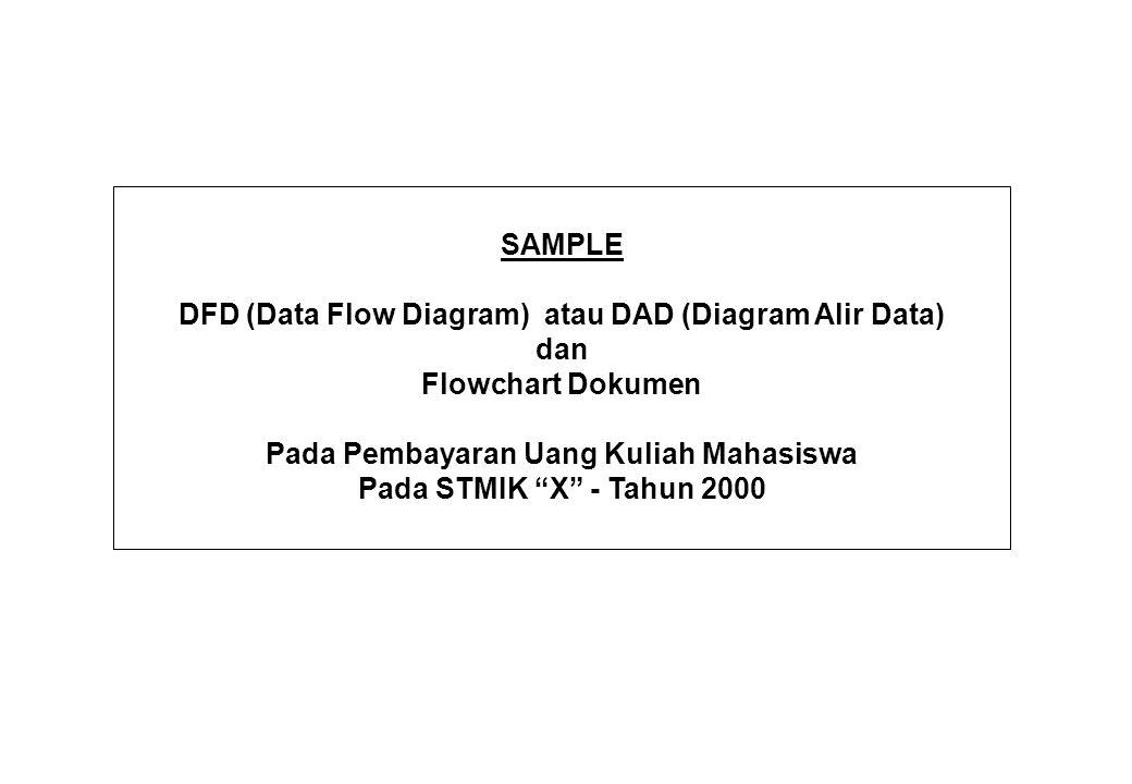 """SAMPLE DFD (Data Flow Diagram) atau DAD (Diagram Alir Data) dan Flowchart Dokumen Pada Pembayaran Uang Kuliah Mahasiswa Pada STMIK """"X"""" - Tahun 2000"""