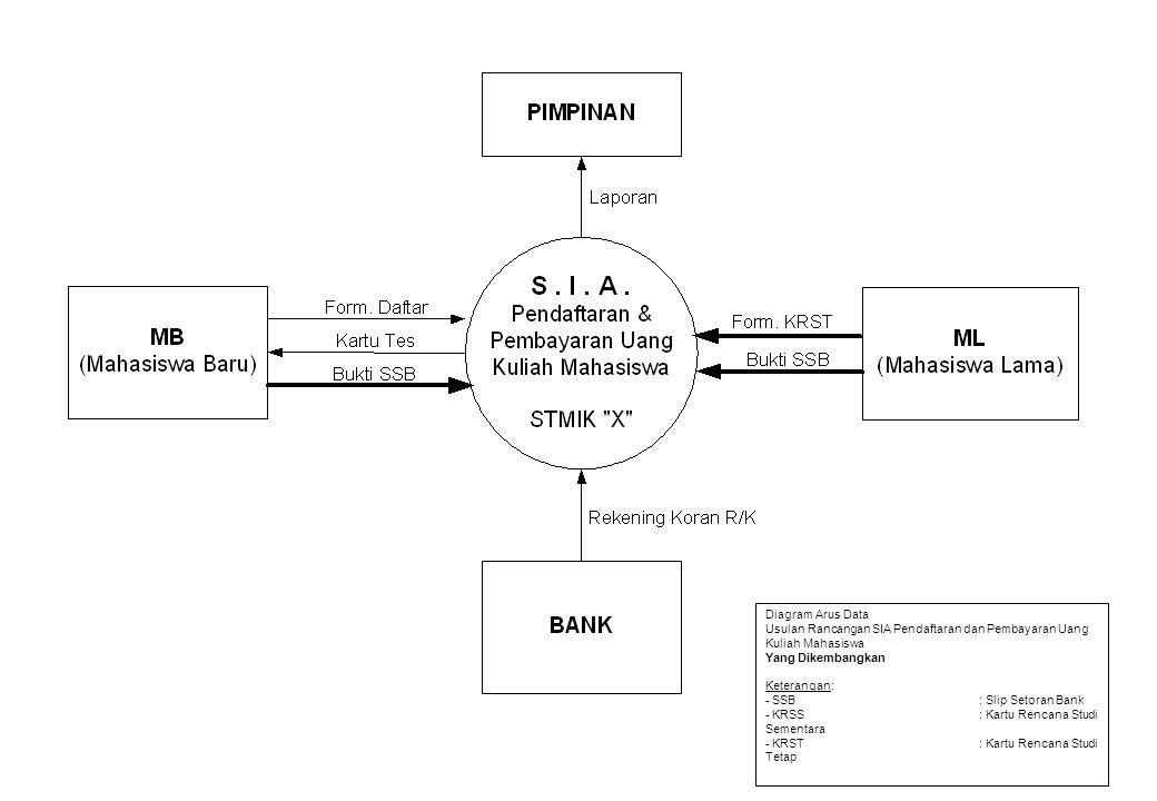 Diagram Arus Data Usulan Rancangan SIA Pendaftaran dan Pembayaran Uang Kuliah Mahasiswa Yang Dikembangkan Keterangan: - SSB: Slip Setoran Bank - KRSS: