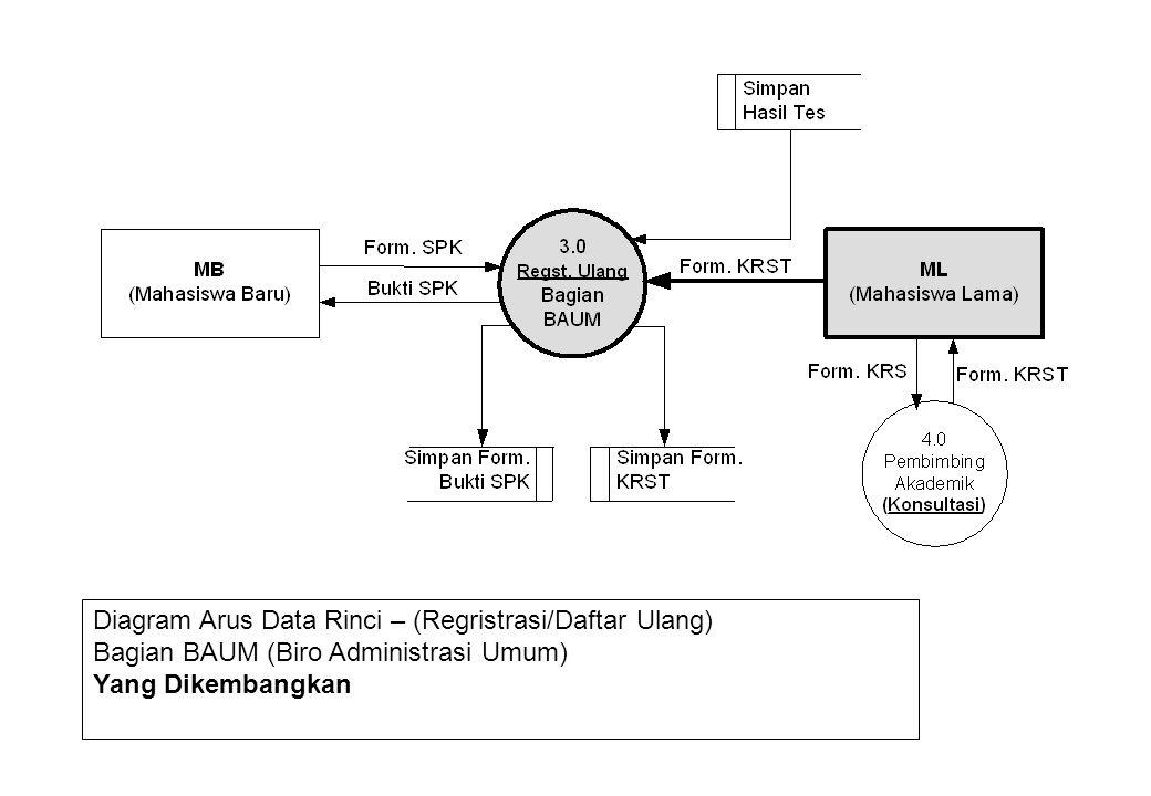 Diagram Arus Data Rinci – (Regristrasi/Daftar Ulang) Bagian BAUM (Biro Administrasi Umum) Yang Dikembangkan