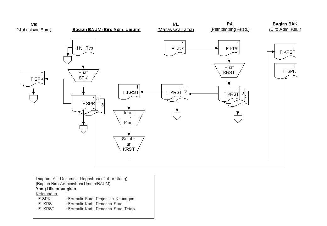 Diagram Alir Dokumen Regristrasi (Daftar Ulang) (Bagian Biro Administrasi Umum/BAUM) Yang Dikembangkan Keterangan: - F.SPK: Formulir Surat Perjanjian