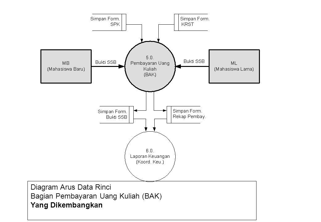 Diagram Arus Data Rinci Bagian Pembayaran Uang Kuliah (BAK) Yang Dikembangkan