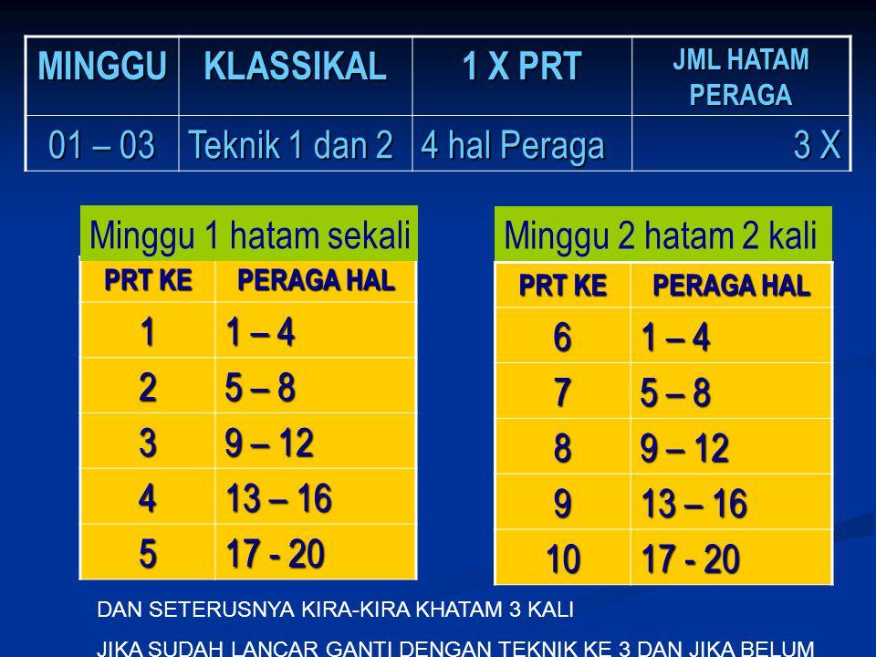 MINGGUKLASSIKAL 1 X PRT JML HATAM PERAGA 01 – 03 Teknik 1 dan 2 4 hal Peraga 3 X PRT KE PERAGA HAL 1 1 – 4 2 5 – 8 3 9 – 12 4 13 – 16 5 17 - 20 Minggu