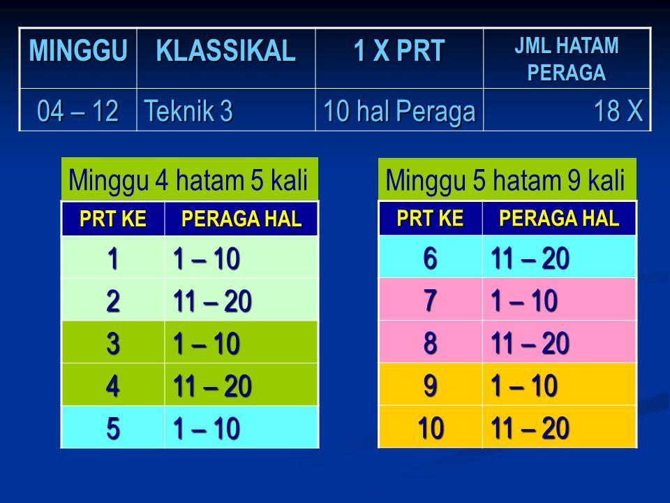 MINGGUKLASSIKAL 1 X PRT JML HATAM PERAGA 04 – 12 Teknik 3 10 hal Peraga 18 X PRT KE PERAGA HAL 1 1 – 10 2 11 – 20 3 1 – 10 4 11 – 20 5 1 – 10 Minggu 4
