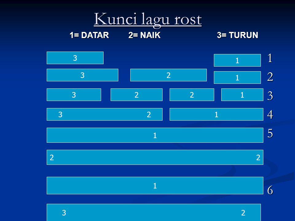 Kunci lagu rost 1 2 3 4 5 6 3 1 32 1 3221 32321 1 2 1 3 2 1= DATAR2= NAIK3= TURUN