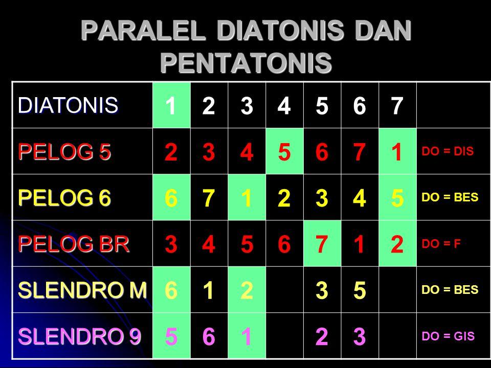 PARALEL DIATONIS DAN PENTATONIS DIATONIS 1234567 PELOG 5 2345671 DO = DIS PELOG 6 6712345 DO = BES PELOG BR 3456712 DO = F SLENDRO M 61235 DO = BES SL