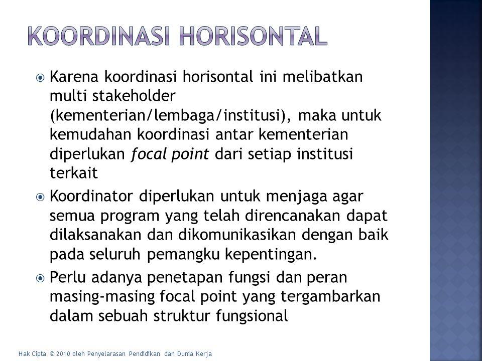 Koordinasi Vertikal Hak Cipta © 2010 oleh Penyelarasan Pendidikan dan Dunia Kerja