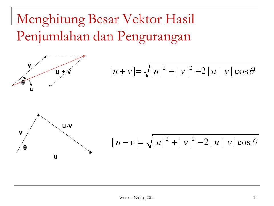 Warsun Najib, 2005 15 Menghitung Besar Vektor Hasil Penjumlahan dan Pengurangan u + v u v θ u v u-v θ
