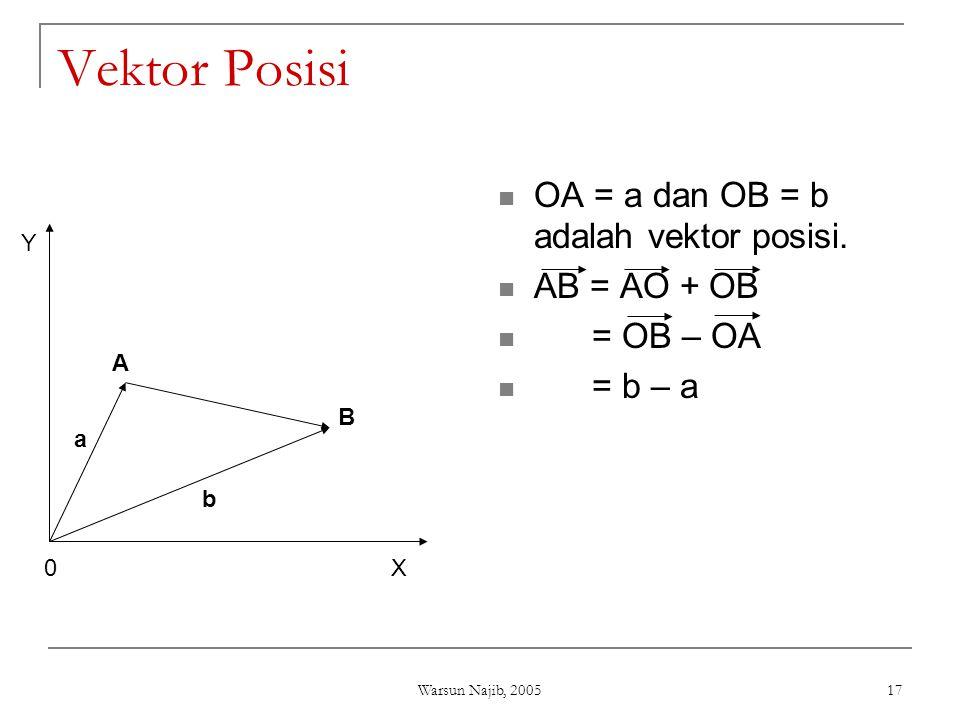 Warsun Najib, 2005 17 Vektor Posisi  OA = a dan OB = b adalah vektor posisi.  AB = AO + OB  = OB – OA  = b – a X Y 0 A B b a