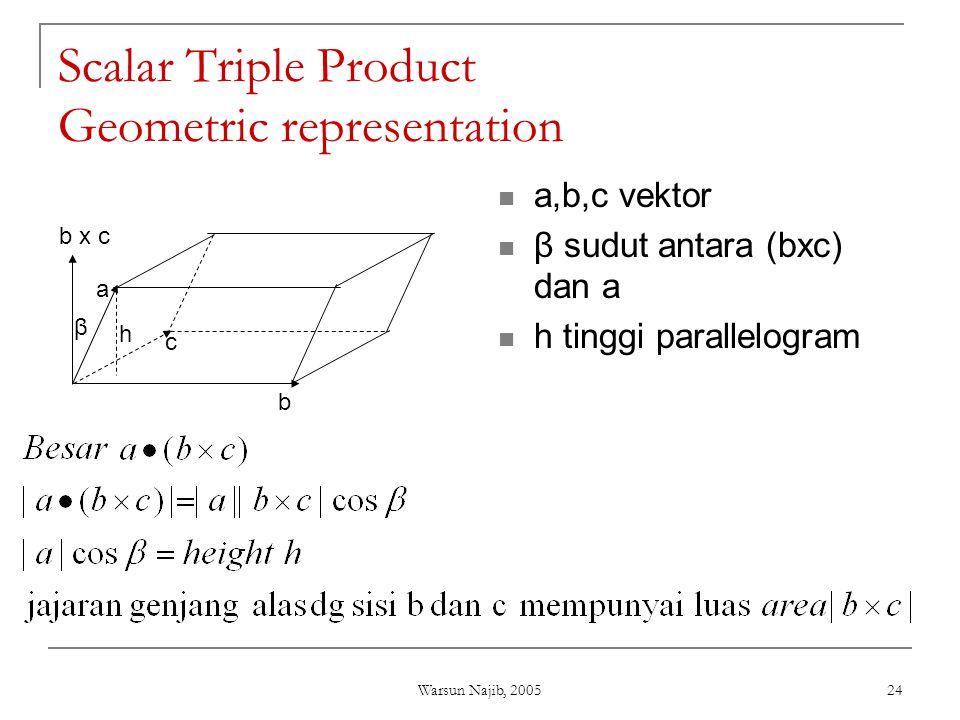 Warsun Najib, 2005 24 Scalar Triple Product Geometric representation  a,b,c vektor  β sudut antara (bxc) dan a  h tinggi parallelogram b c b x c a