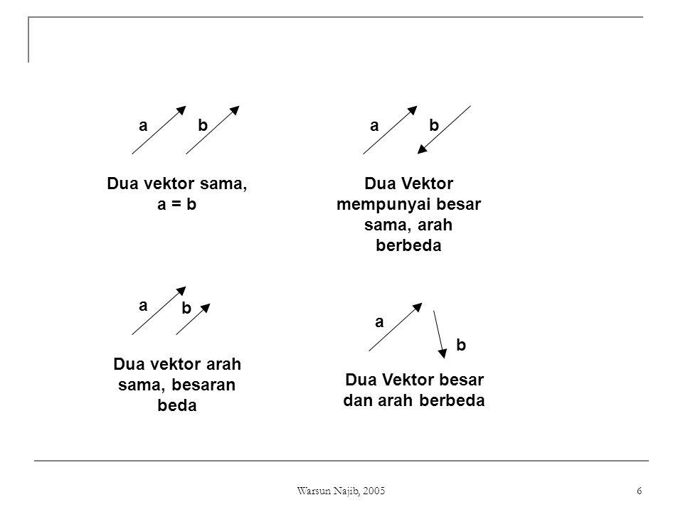 Warsun Najib, 2005 6 ab Dua vektor sama, a = b ab Dua Vektor mempunyai besar sama, arah berbeda a b Dua vektor arah sama, besaran beda a b Dua Vektor