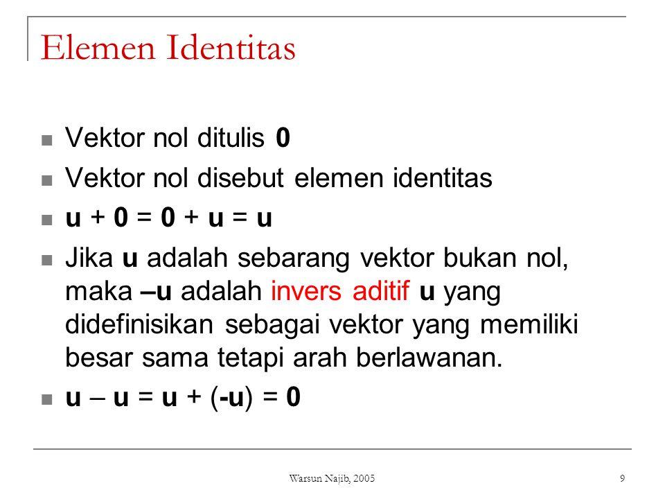 Warsun Najib, 2005 9 Elemen Identitas  Vektor nol ditulis 0  Vektor nol disebut elemen identitas  u + 0 = 0 + u = u  Jika u adalah sebarang vektor