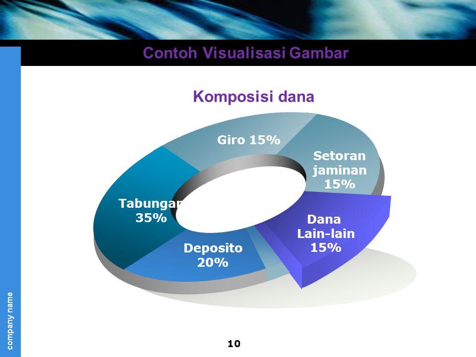 company name Tabungan 35% Giro 15% Setoran jaminan 15% Dana Lain-lain 15% Deposito 20% Contoh Visualisasi Gambar Komposisi dana 10
