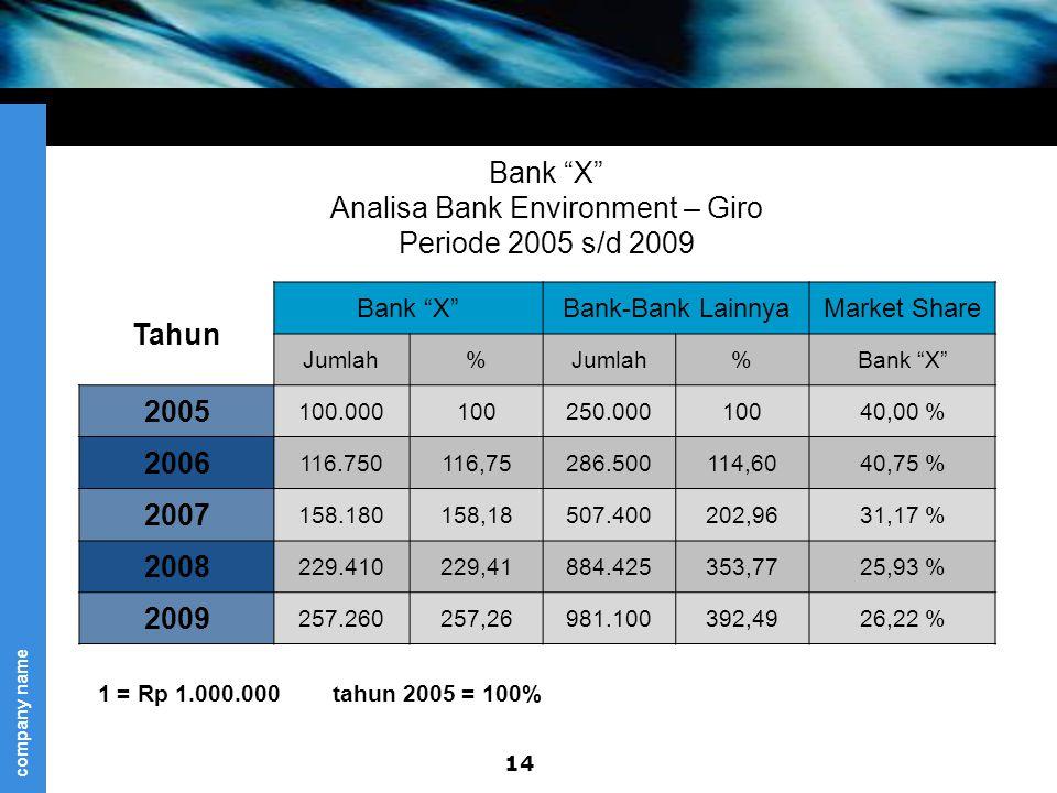 company name Bank X Analisa Bank Environment – Giro Periode 2005 s/d 2009 Tahun Bank X Bank-Bank LainnyaMarket Share Jumlah% %Bank X 2005 100.000100250.00010040,00 % 2006 116.750116,75286.500114,6040,75 % 2007 158.180158,18507.400202,9631,17 % 2008 229.410229,41884.425353,7725,93 % 2009 257.260257,26981.100392,4926,22 % 14 1 = Rp 1.000.000 tahun 2005 = 100%